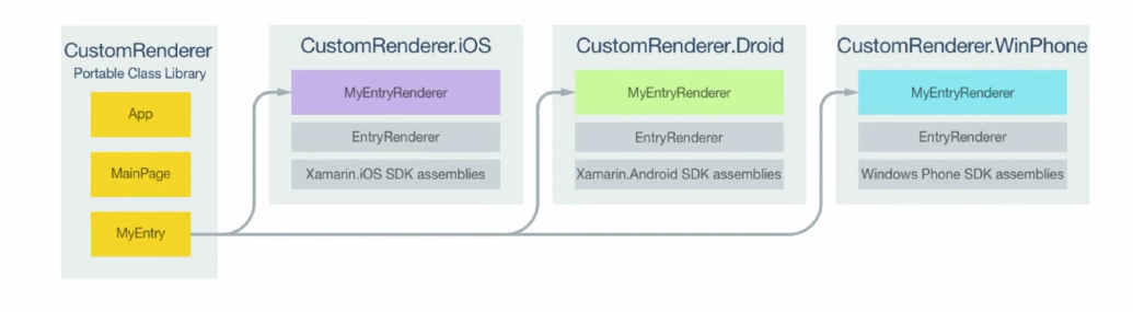 Xamarin Custom renderer Flow
