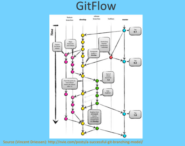 using-git-like-a-pro shazam gitflow