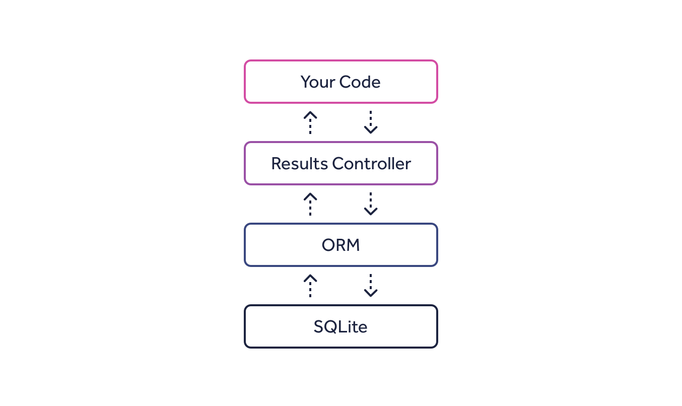 An app which uses a results controller, which uses an ORM, which uses SQLite