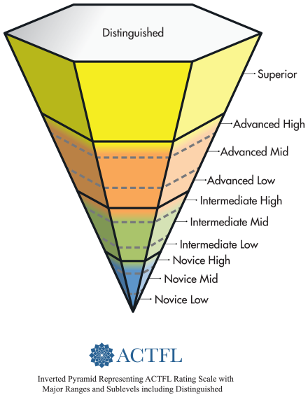 ACTFL proficiency scale