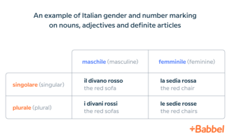 italian gender and number table