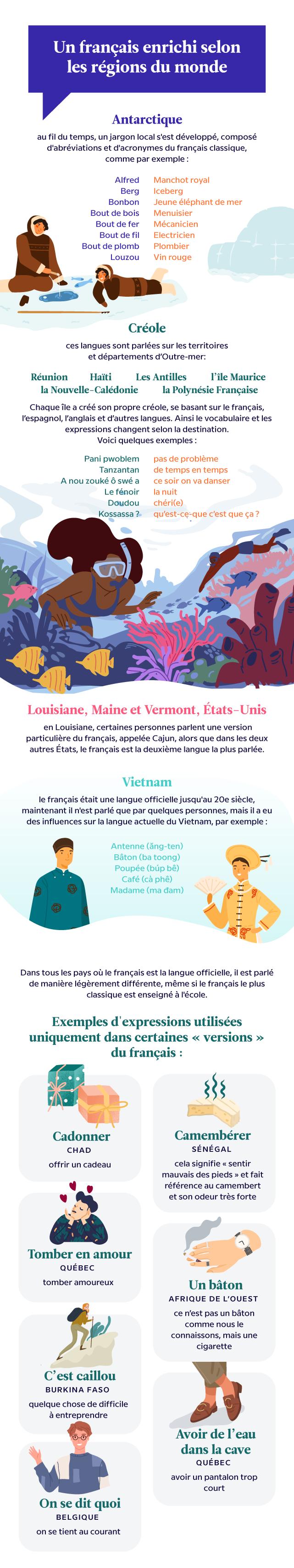 Infographie de la langue française dans le monde
