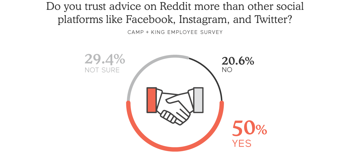 50% of C+Kers trust Reddit advice over other platforms