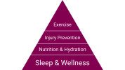 Kickoff fitness pyramid