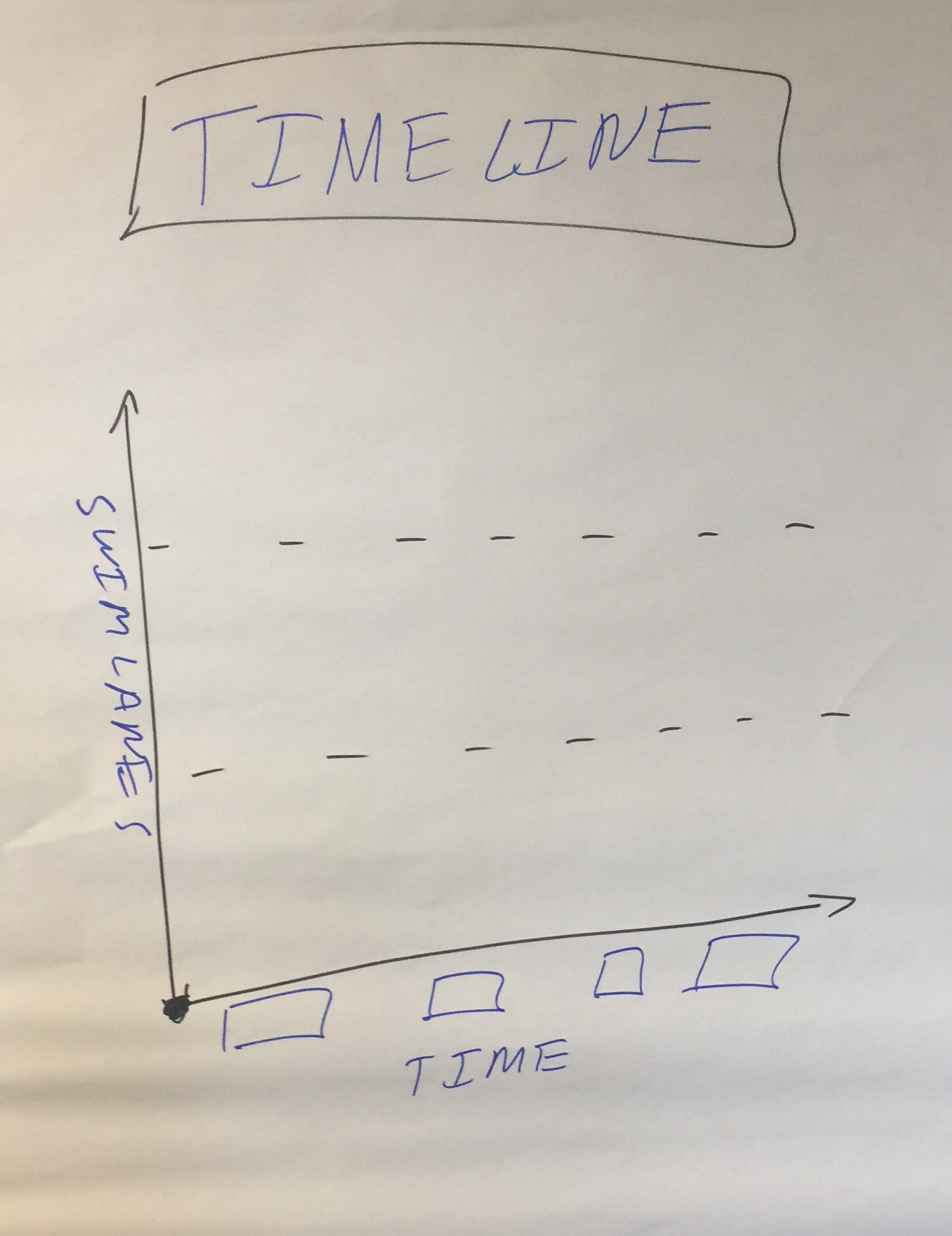 Timeline Retrospective - Timeline example