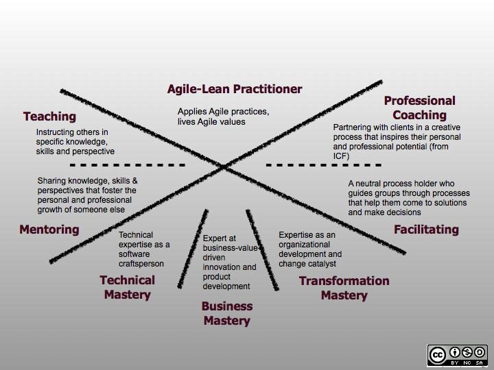 Agile-Coach-Competency-Framework-ACI