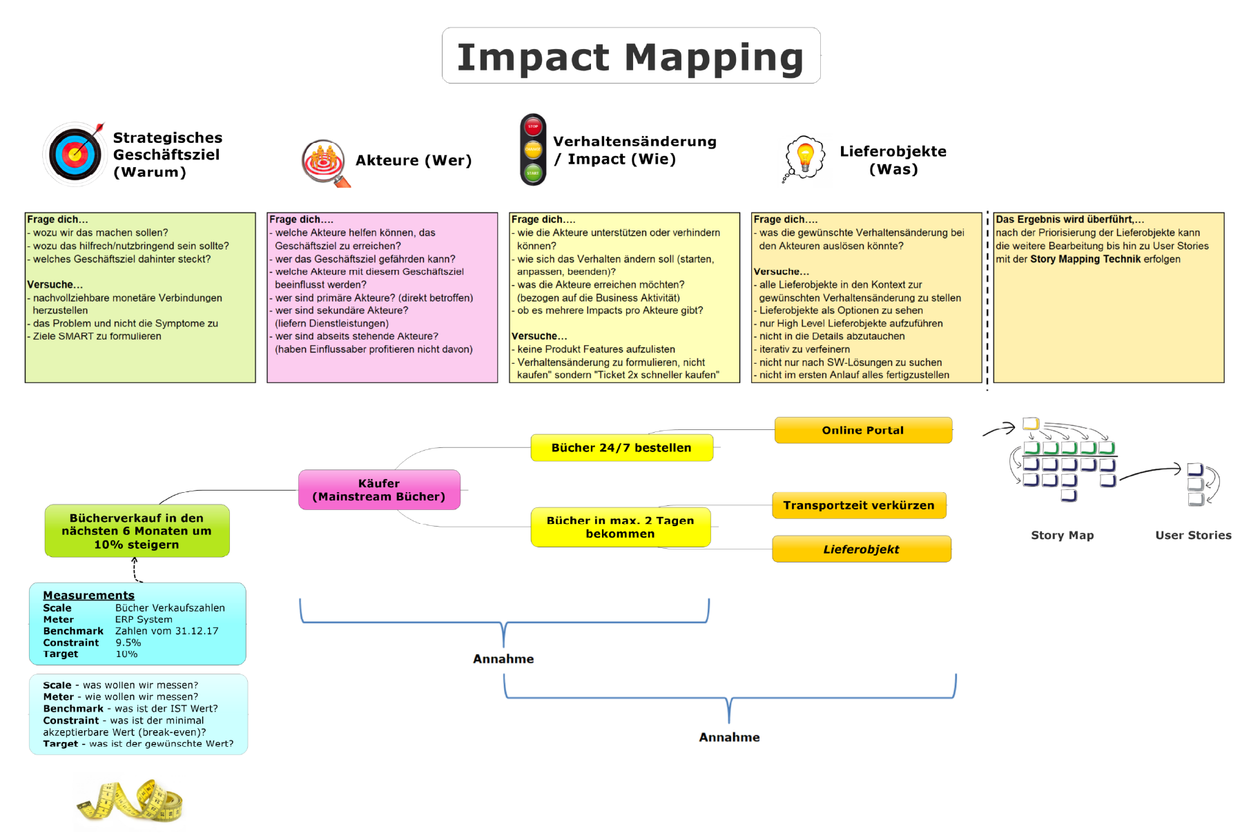 Impact Mapping example German