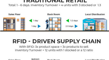 RFID-Driven Supply Chain