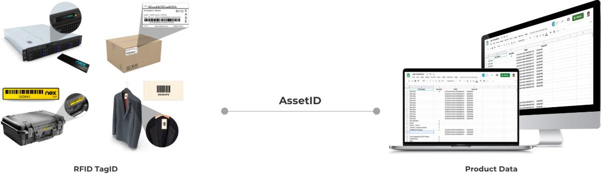 RFID Inventory Integration