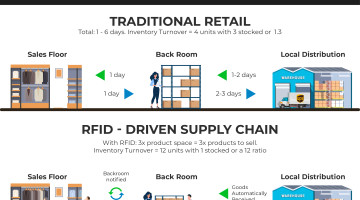Inventory Turnover RFID 10x Infographic