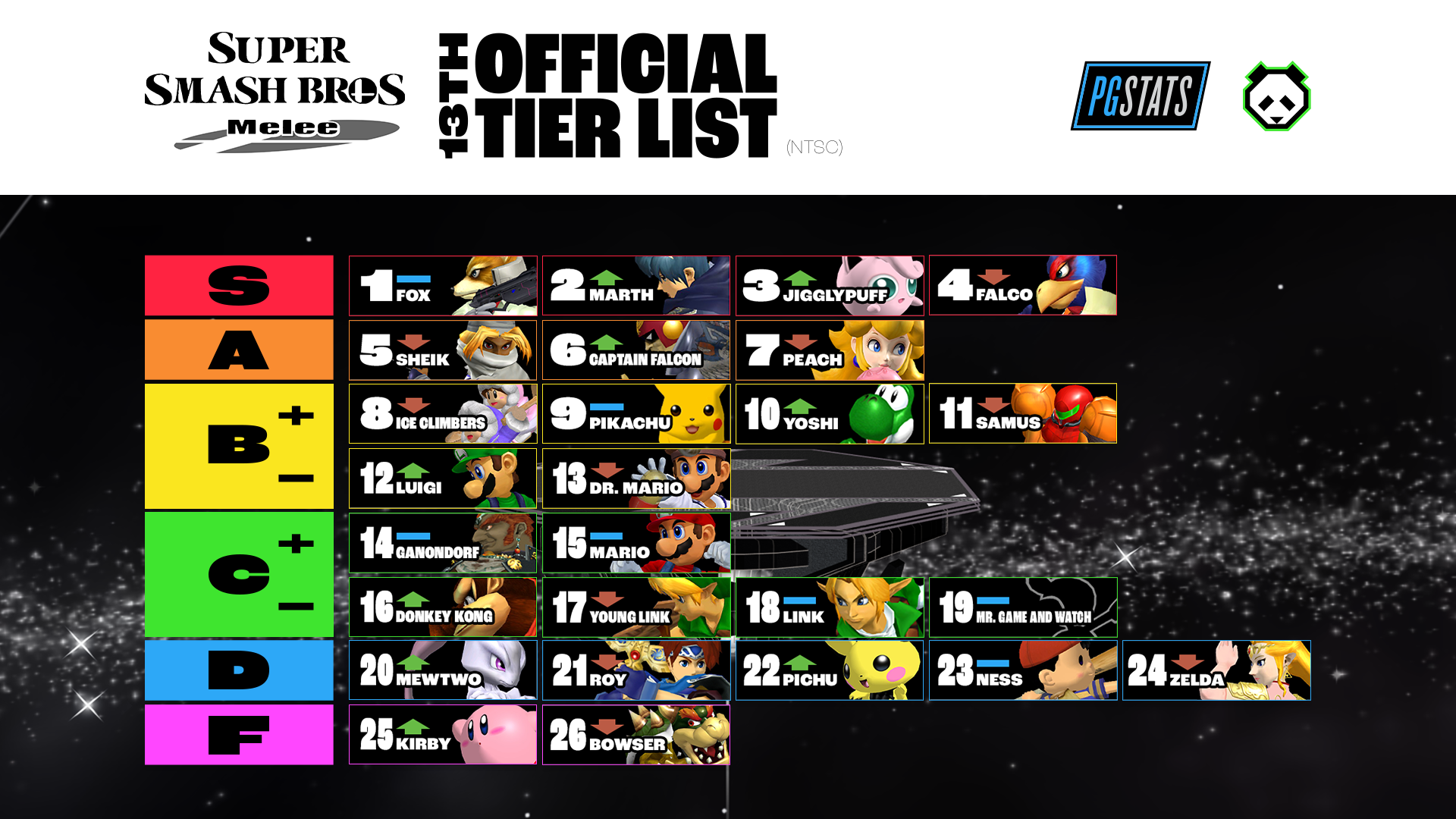 13TH_MELEE_TIERLIST.png
