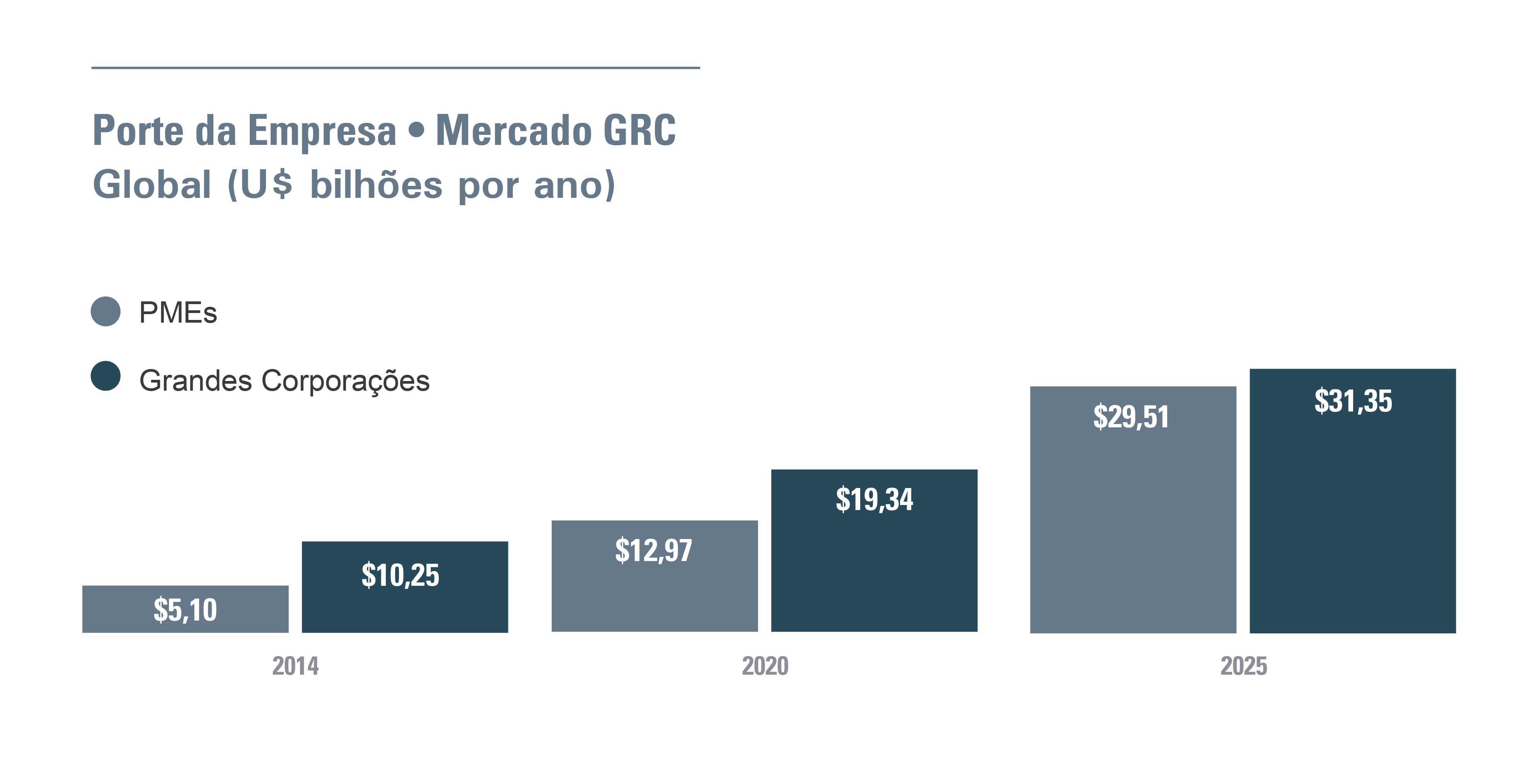 gráfico grandes corporações versus PMEs mercado GRC