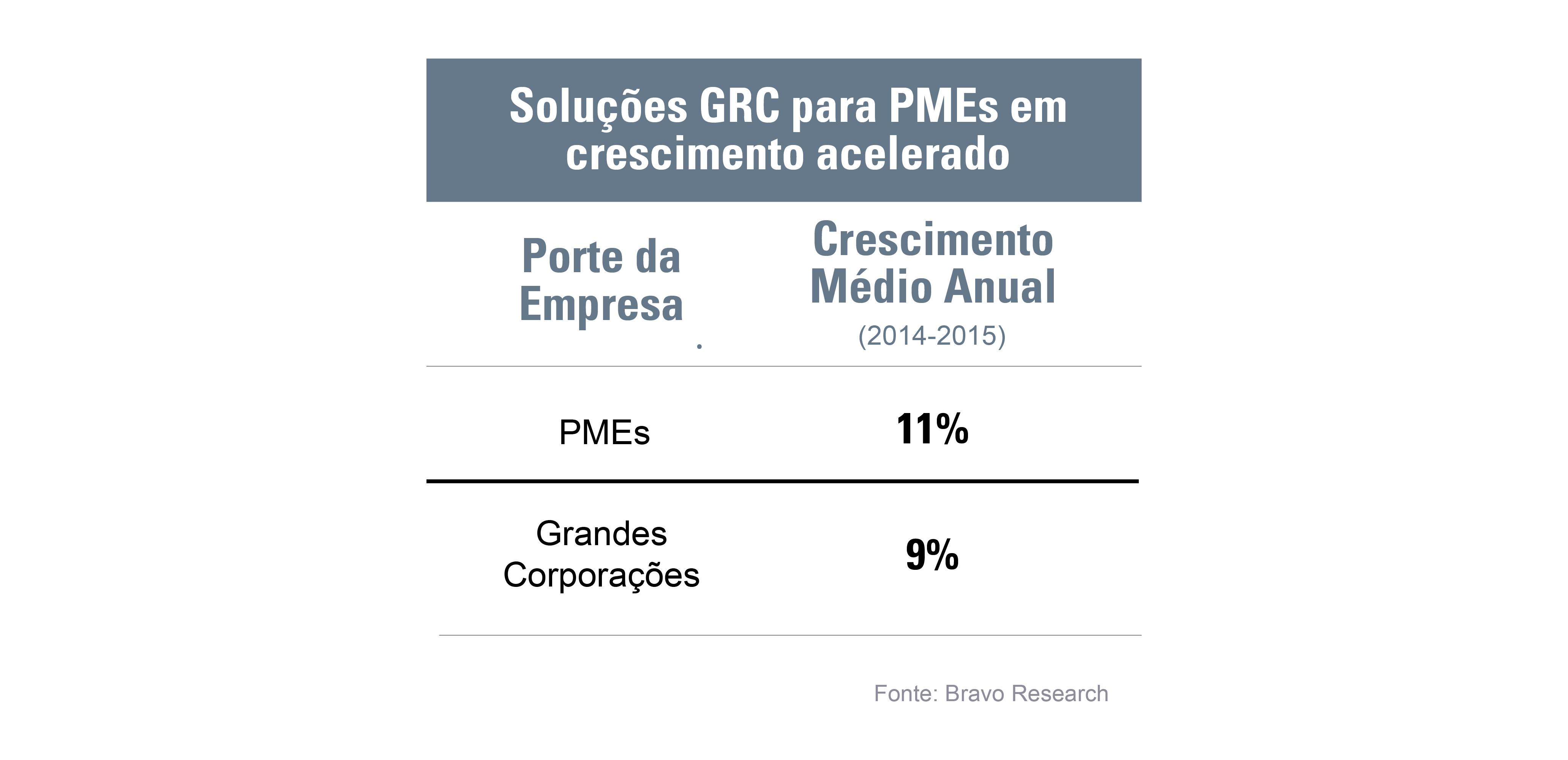soluções GRC para PMEs