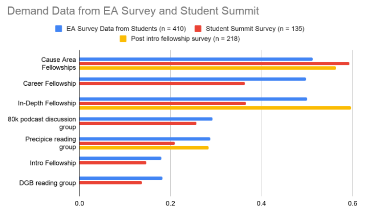 Demand data (EA Survey, Student Summit)