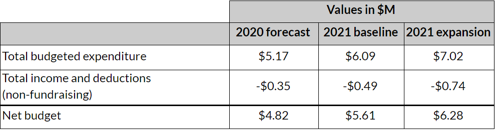 2021 net budget (fixed)