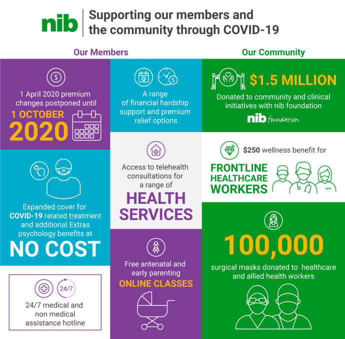 ways in which nib supported members and the community throughout COVID-19