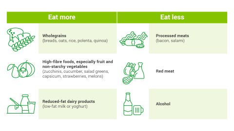 Infographic explaining it's important to eat more wholegrains, high-fibre foods and reduced-fat diary products to reduce the risk of bowel cancer. It also suggests eating less processed meats, red meat and drinking alcohol.