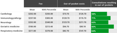 table showing the difference in fees for doctor consultations
