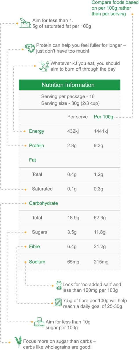 Information on how to read a food nutrition label