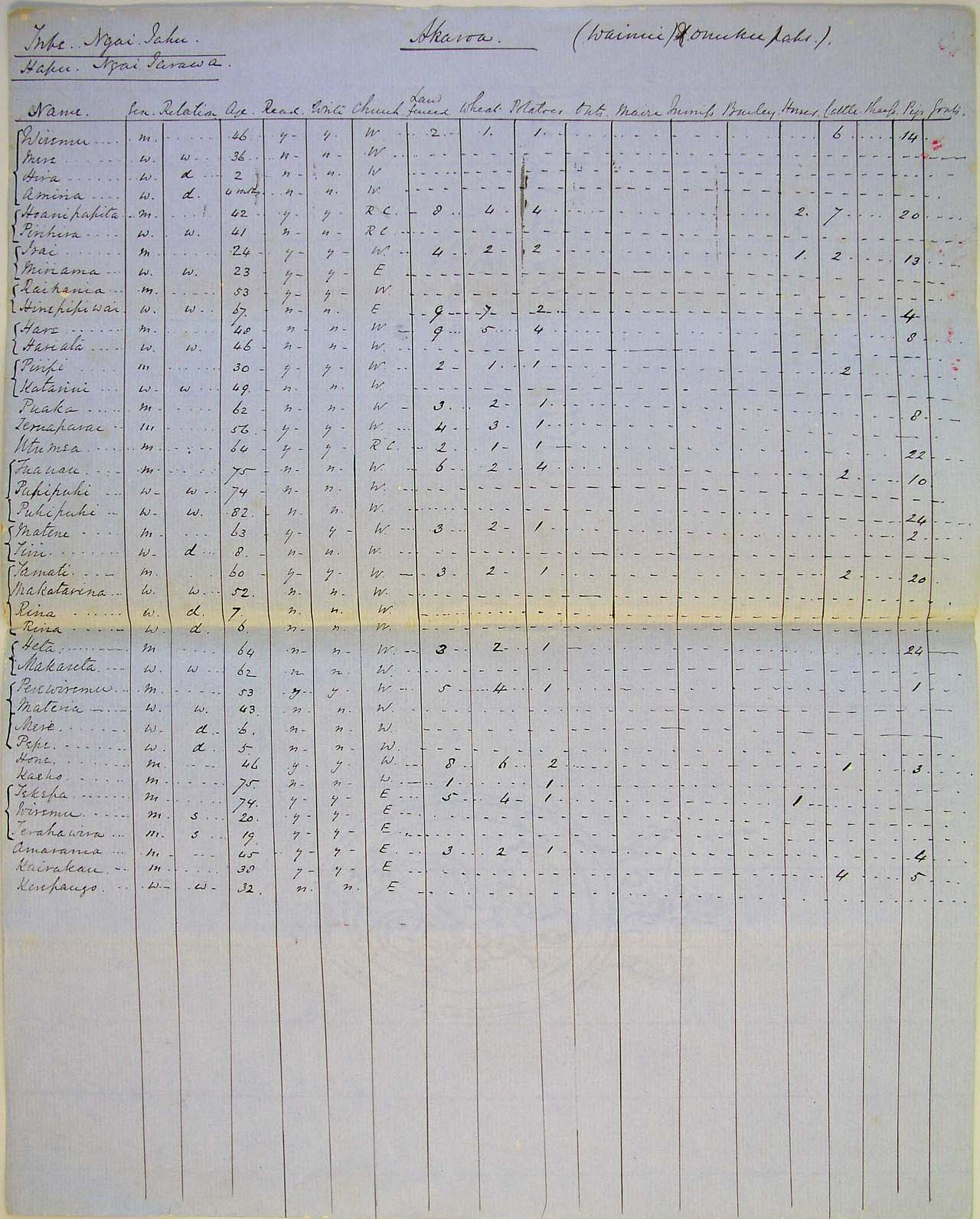 Population at Akaroa [Wainui and Onuku pahs (sic) - see also item 38] - Page 2