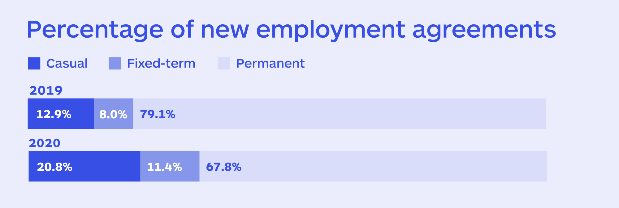 Percentage of new employment