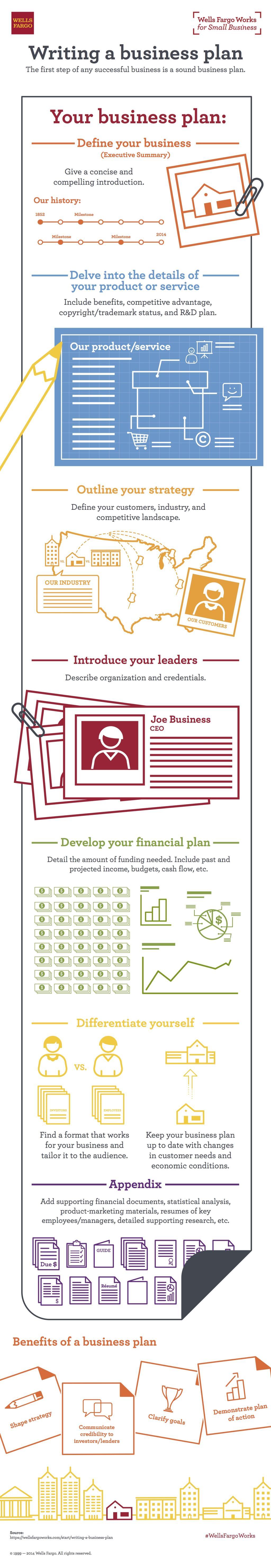 wells fargo download business plan