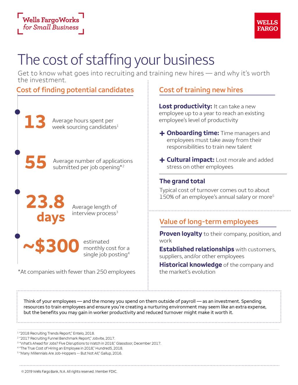 The Cost of Staffing Your Business   Wells Fargo