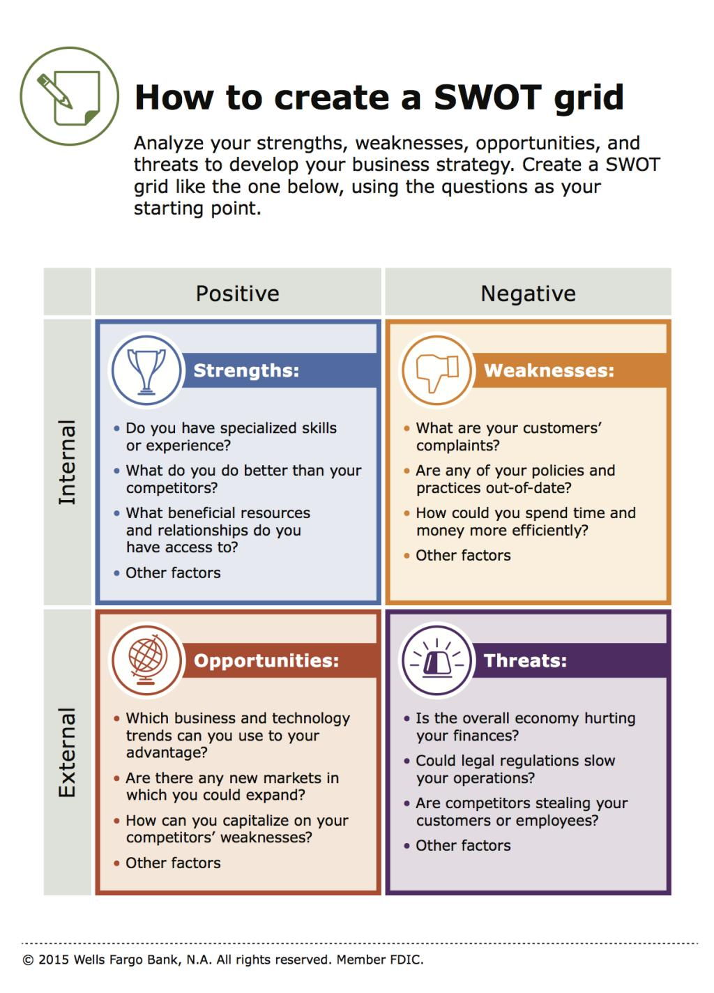 Swot Analysis Strategy Wells Fargo