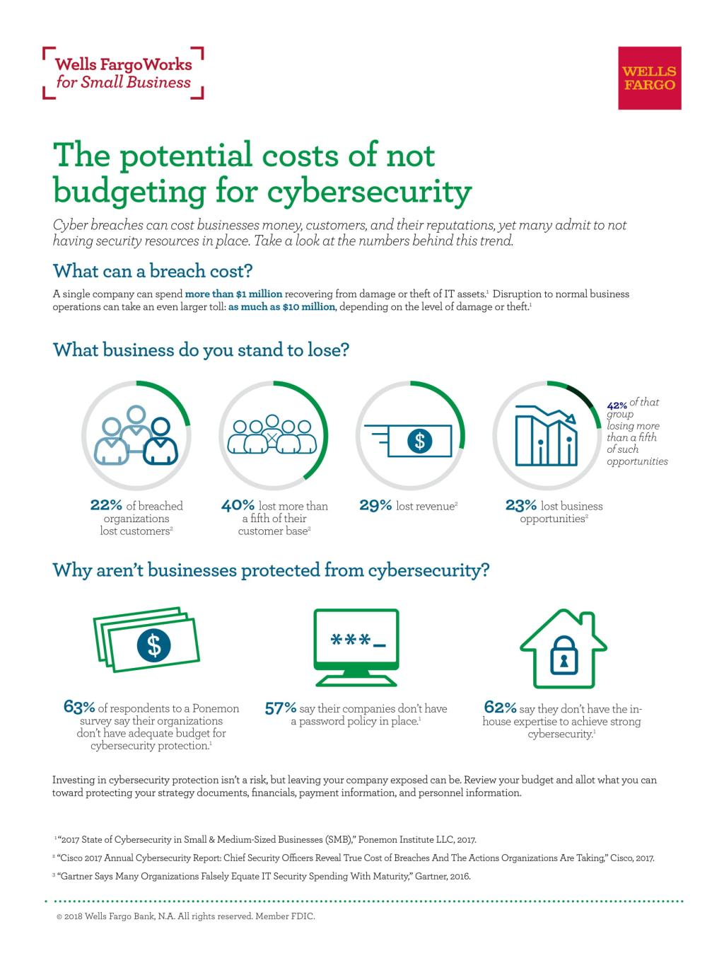 Costs Of Not Budgeting For Cybersecurity Wells Fargo