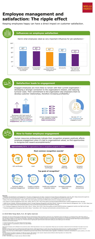 Employee Job Satisfaction | Wells Fargo