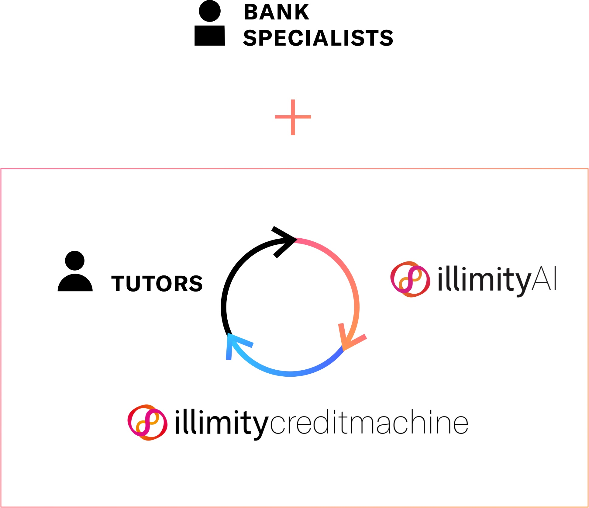 Illimity bank specialists
