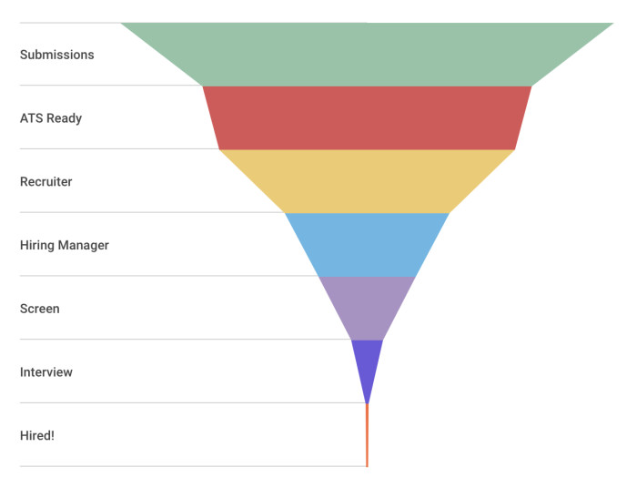 A funnel representing the flow of resume submissions, to those that are ATS ready, and onward through recruiters, hiring managers, screens, interviews, and then finally hired.