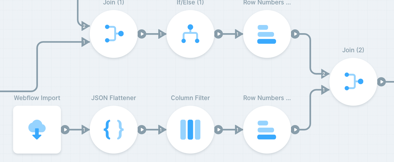 Dynamically update a Webflow CMS and website content with