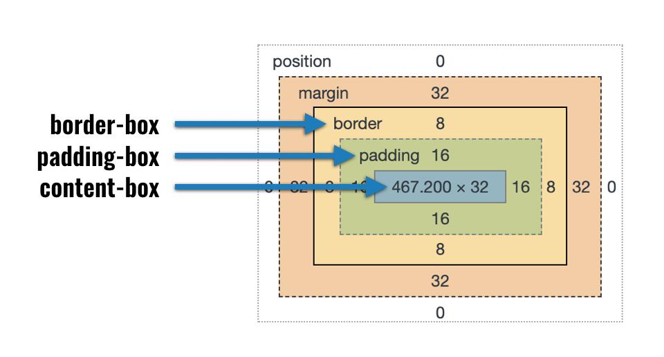 box-model in Chrome devtools showing content-box, padding-box, and border-box