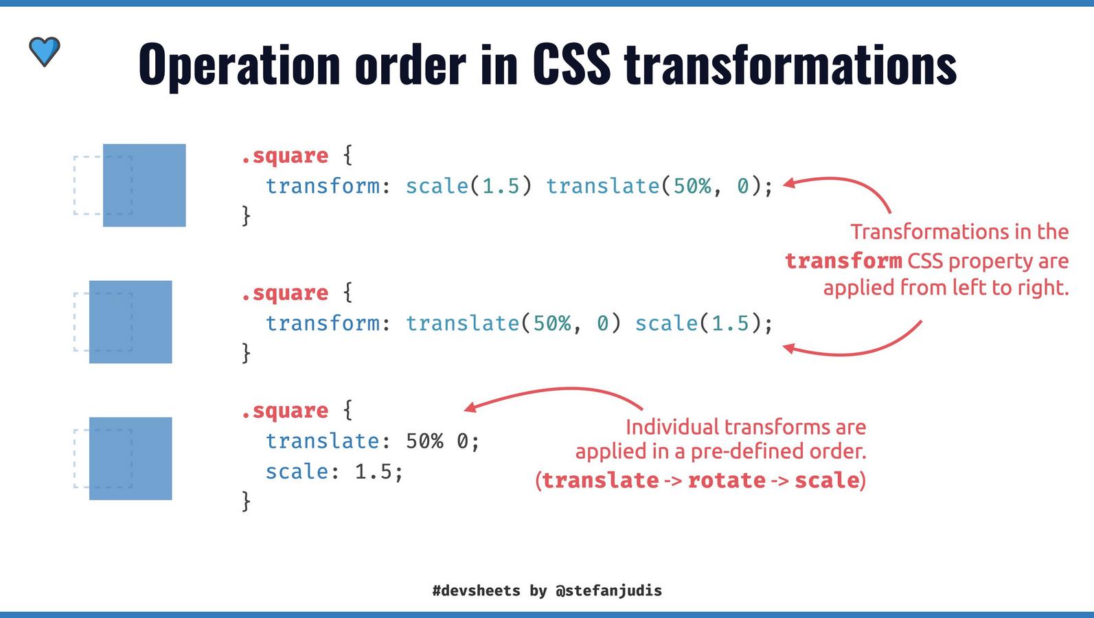 DevSheet explaining the operation order of CSS transforms
