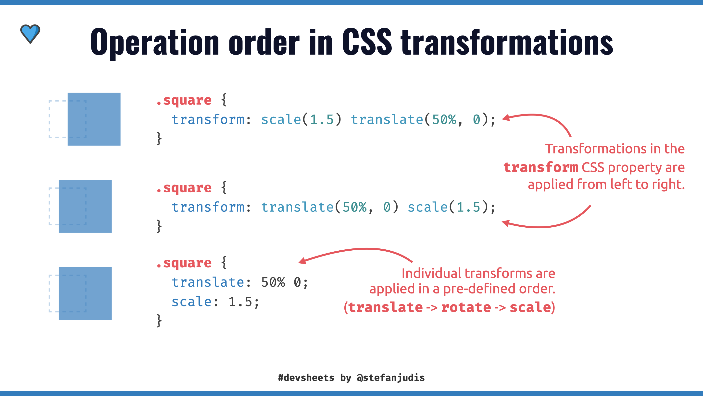 Operation order of CSS transformation showing that transformation functions in the `transform` property are applied left to right and individual transforms depend on a pre-defined order.