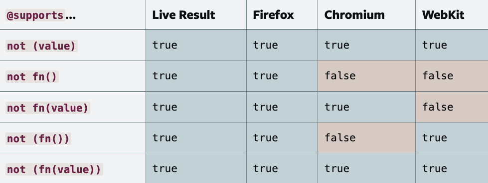 Feature detection support table
