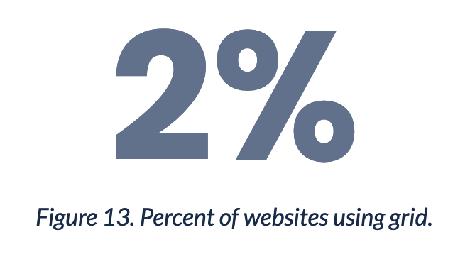 Graphic showing that only 2% use CSS grid