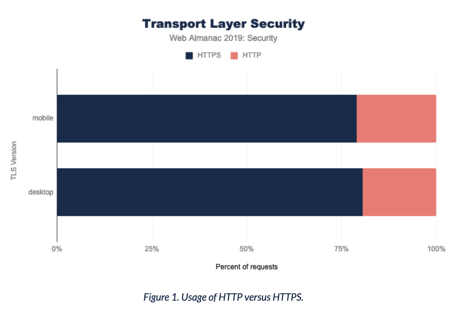 Chart showing that 80% of sites are served via HTTPS (mobile and desktop)
