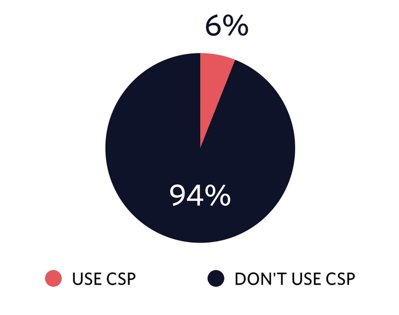 Pie Chart showing CSP adoption of six percent