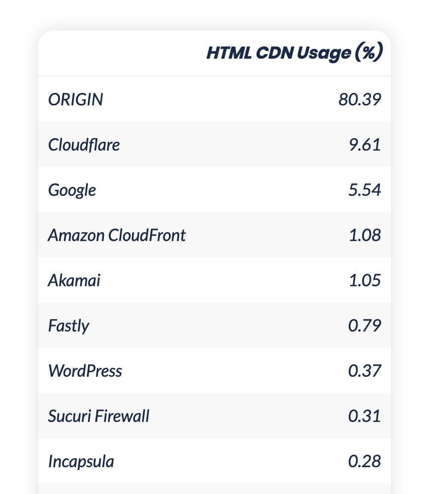 Distribution of CDN usage for HTML: - 80% origin - 9.61% cloudflare - 5.54% google