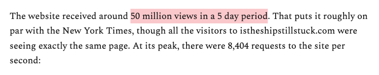 The website received around 50 million views in a 5 day period. That puts it roughly on par with the New York Times, though all the visitors to istheshipstillstuck.com were seeing exactly the same page. At its peak, there were 8,404 requests to the site per second:
