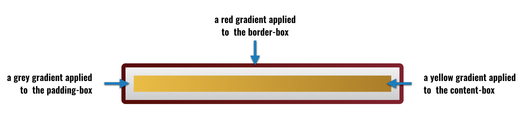 an element using three different gradients thanks to the box-model