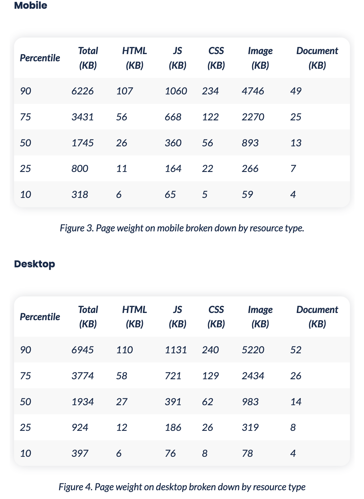 Tables showing the distribution of page weight across mobile and desktop: - median page weight for desktop is 1.9MB and for mobile it's 1.7MB - 90 percentile for page weight is for desktop 6.9MB and for mobile it's 6.2MB