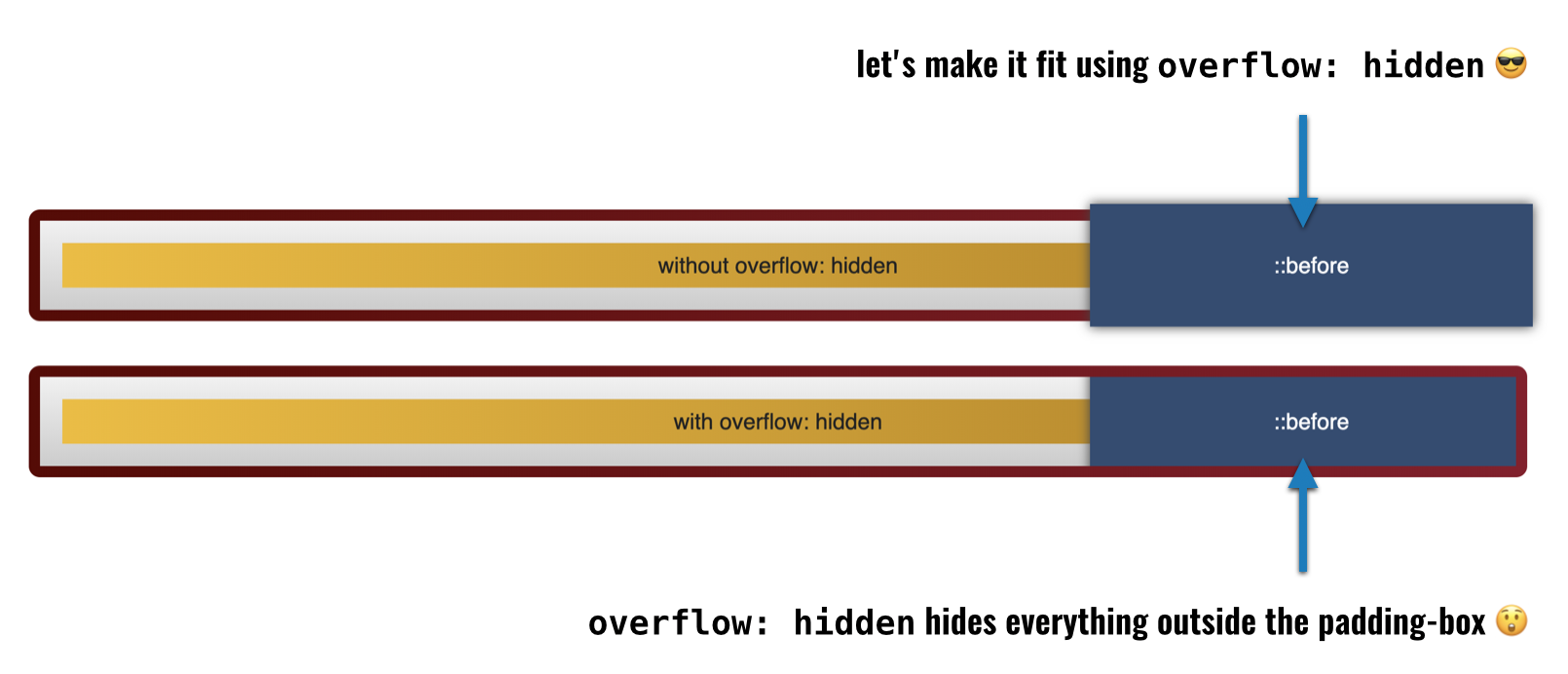 overflow hidden only hides elements going over the padding-box