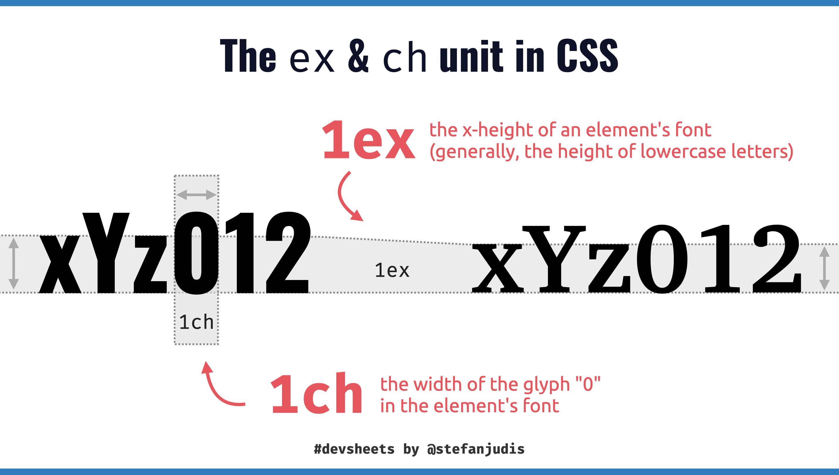The ex unit in CSS