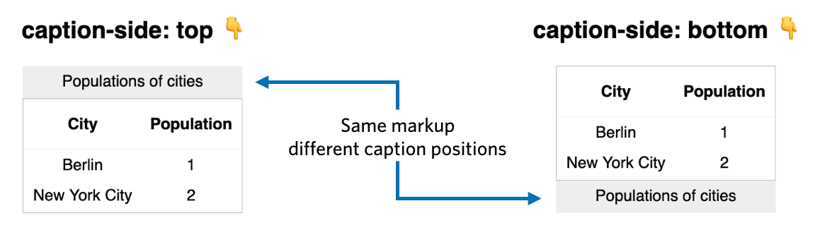 Visualisation of the caption CSS property including two tables: one with the caption in the top region (caption-side: top) and one with the caption in the bottom region (caption-side: bottom)