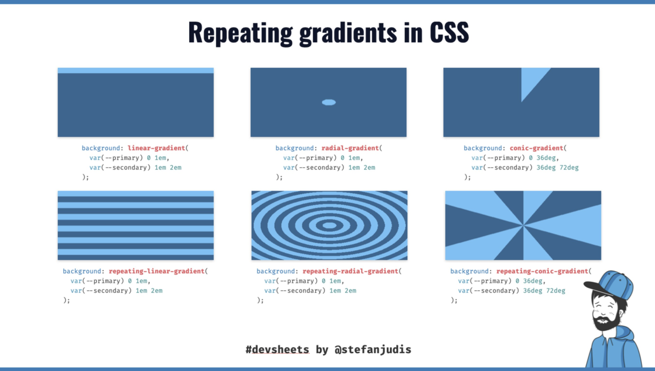 CSS repeat gradient function explanation