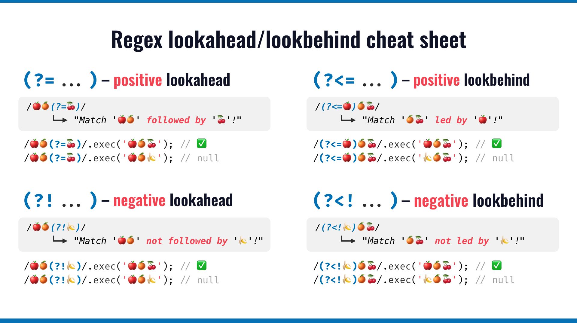 Regular expression lookahead/lookbehind cheat sheet