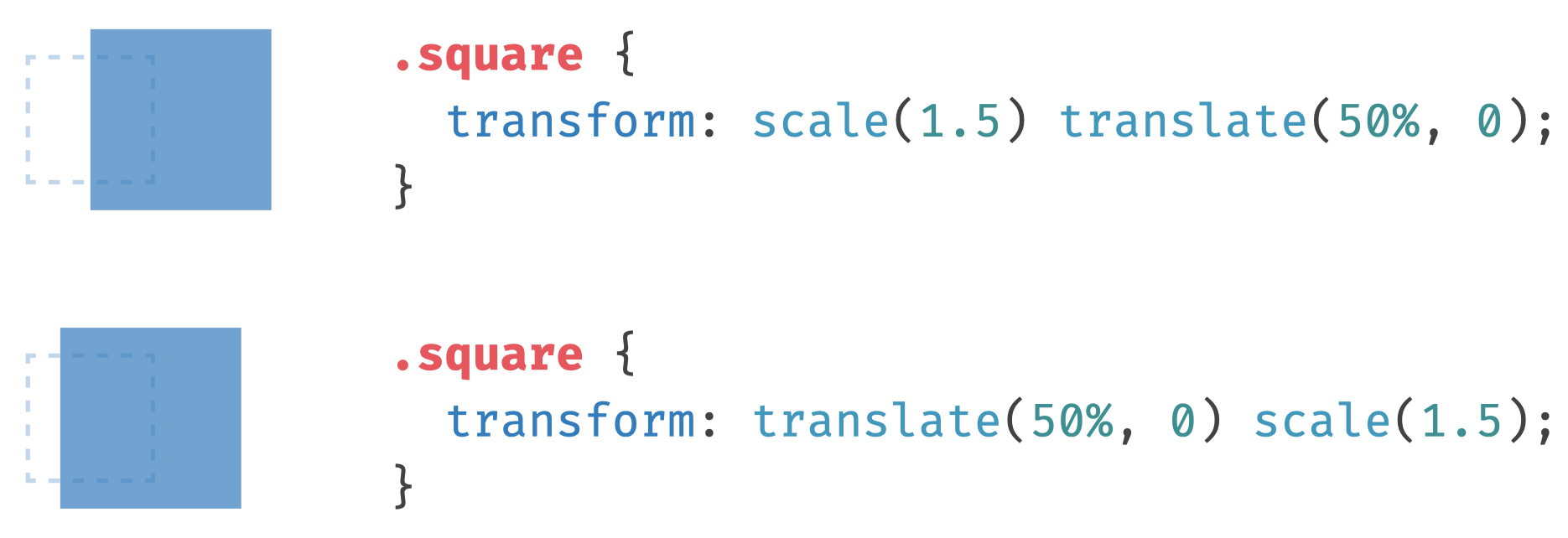 Example showing that the visual result of CSS transformations can be different depending on their order